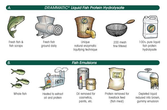 Dramm dramm watering tools for Fish meal fertilizer